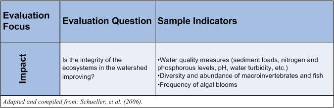 Step 3: Set Goals and Indicators | Meera