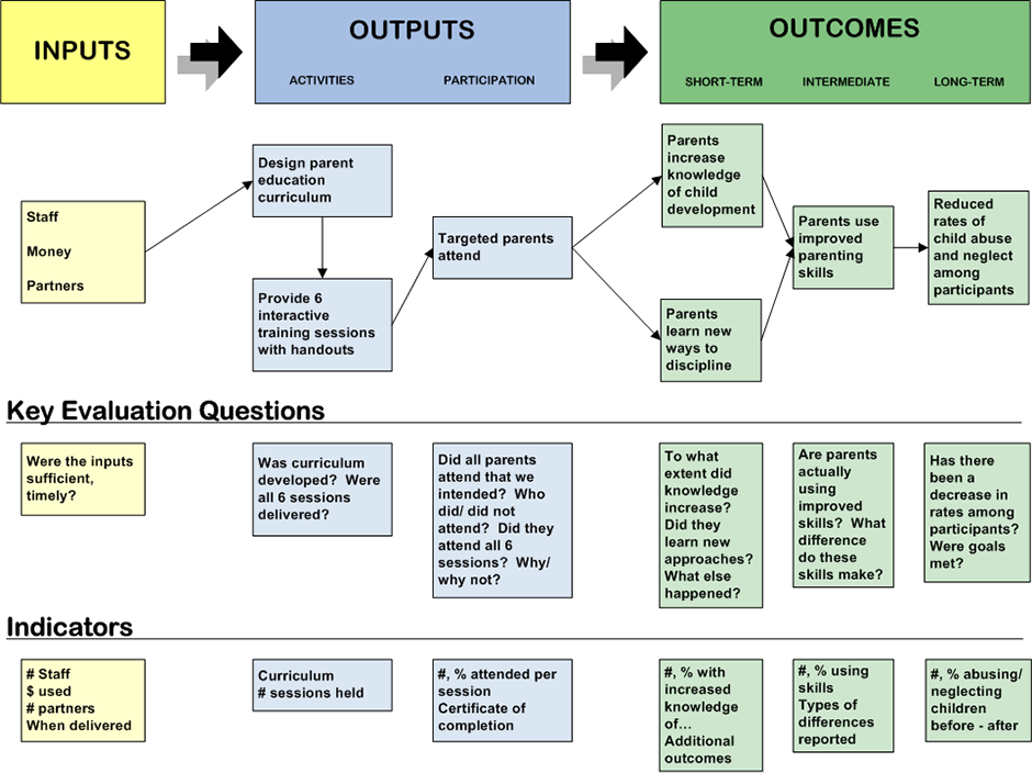 Planning and implementing an ee evaluation meera for Evaluation logic model template
