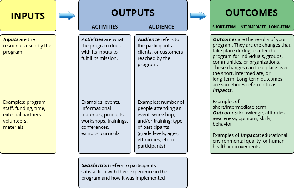 Why Should I Develop A Logic Model?